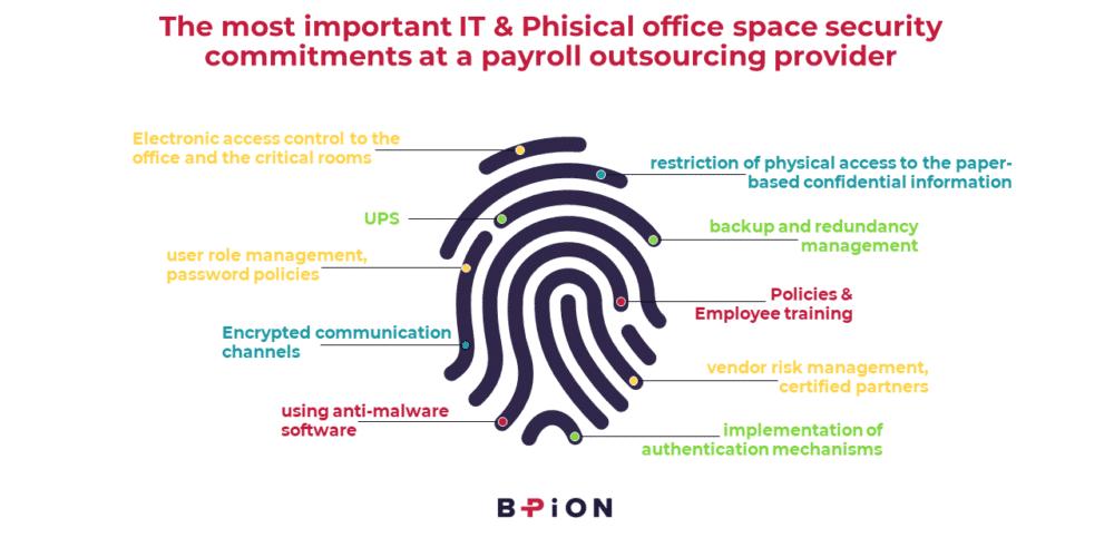 Zabezpieczenie IT oraz biur stosowane przez Bpion